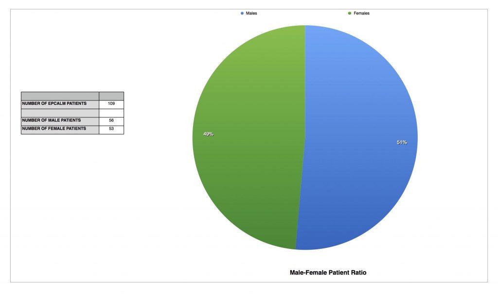 EPCALM Patient Listing - Sept 2015 - 1