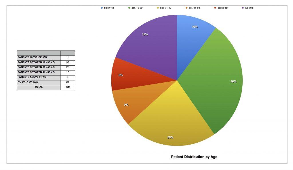 EPCALM Patient Listing - Sept 2015 - 2