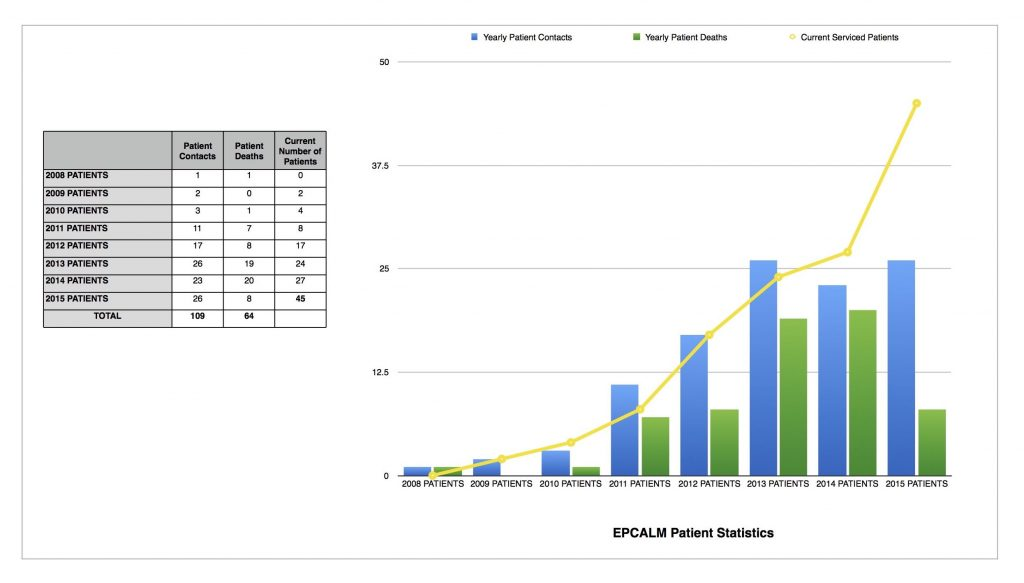 EPCALM Patients Statistics